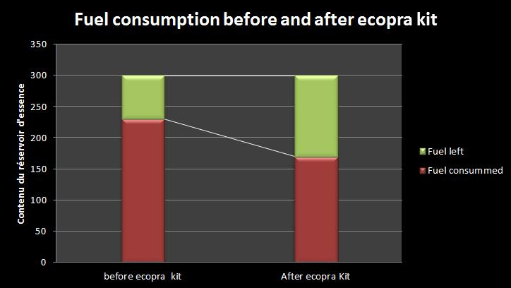 fuel economy results with ecopra